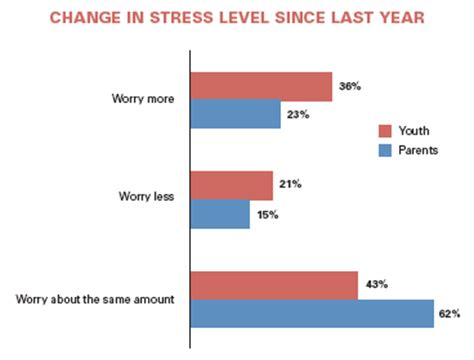 Purchase a research paper about stress level Techworld
