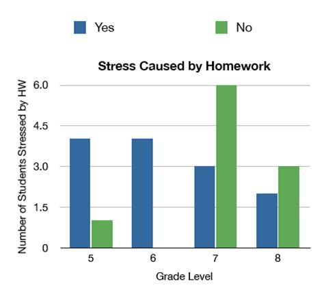 Research paper about stress levels